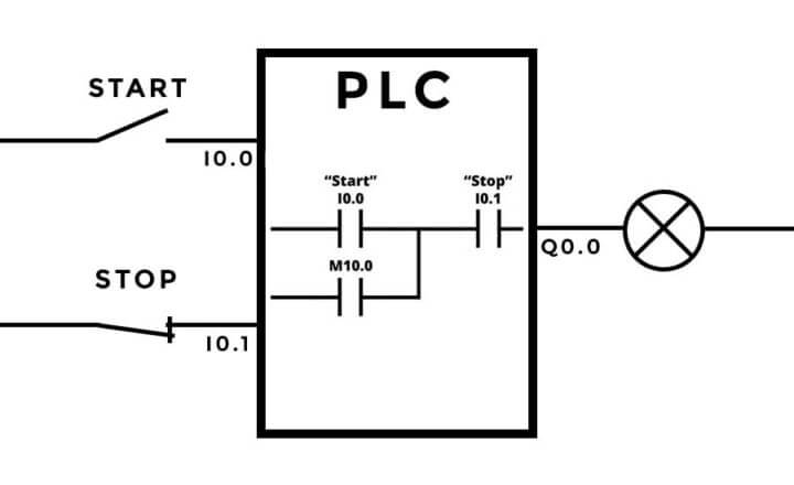 PLC stop function