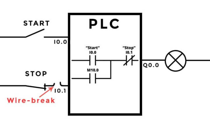 PLC stop button wiring