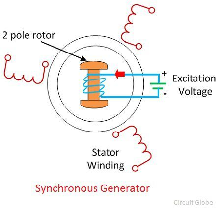 synchronous-generator