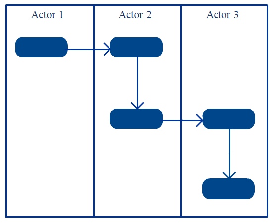 Activity diagrams with swimlanes