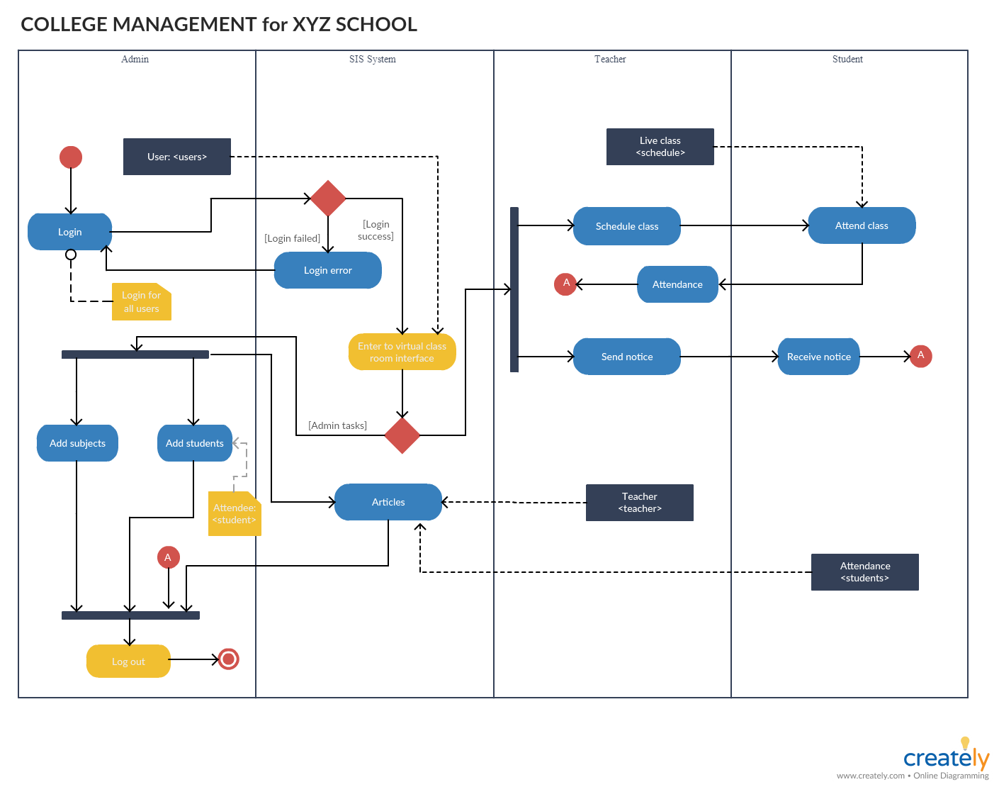 Activity diagram for college management system