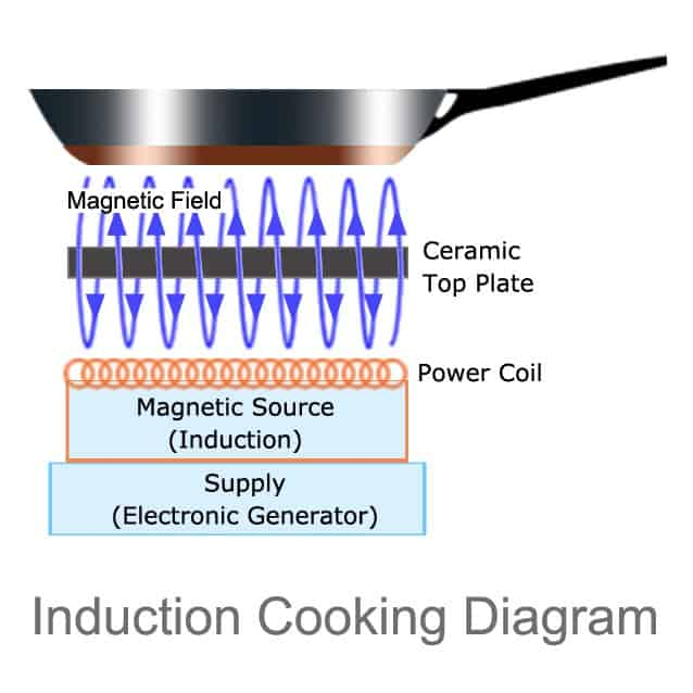 Induction Cookware Set Explanation